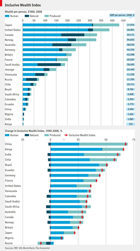 inclusive-wealth-index