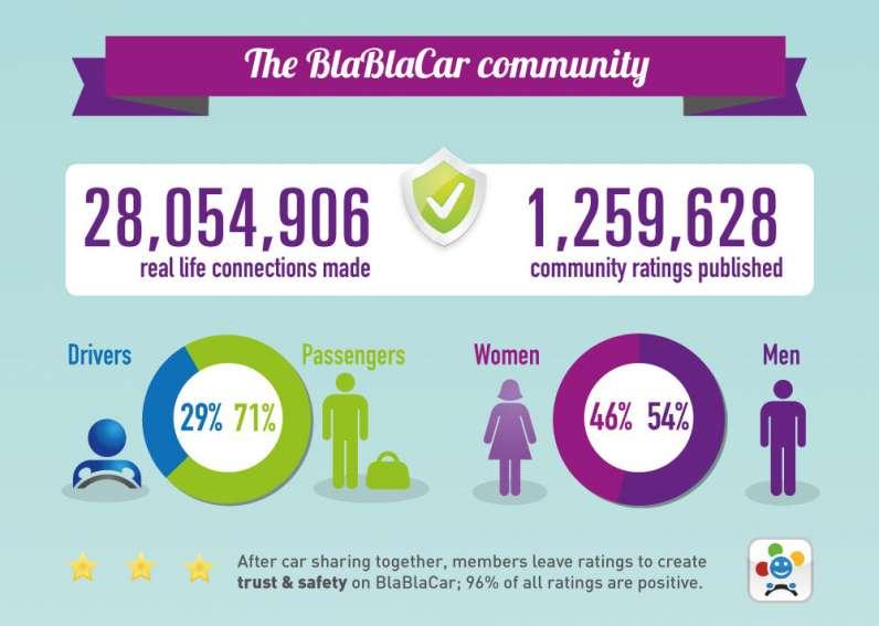 BlaBlaCar_community
