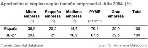 aportacion-empleo-pymes-grandes-empresas-espana