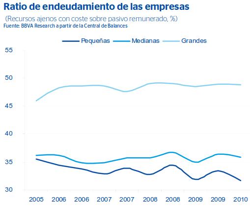 grafico-ratio-endeudamiento-empresas