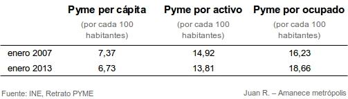 retrato-pyme-2014-2008-1