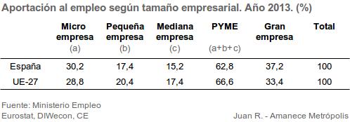 tabla-empleo-pymes-grandes-empresas