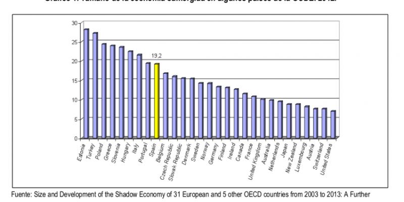 Economia sumergida en los paises de la OCDE 2012
