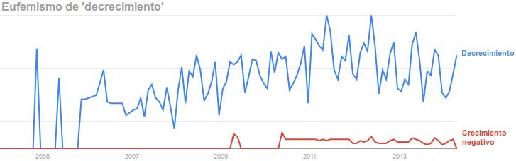 grafica-decrecimiento-crecimiento-negativo