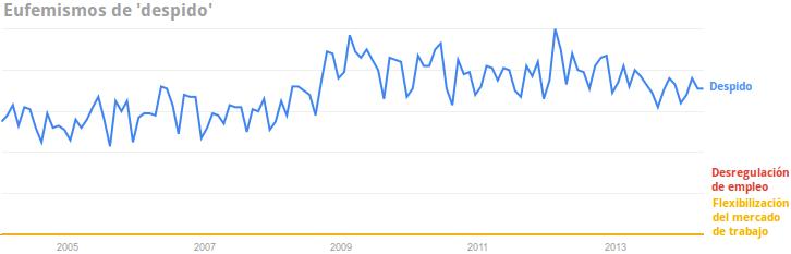 grafico-despido-desregulacion-de-empleo