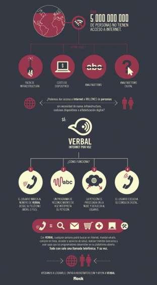 infografia_verbal_esp