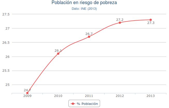 poblacion-en-riesgo-de-pobreza-espana