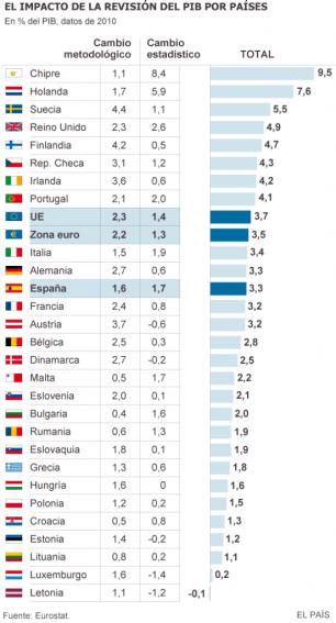 pib-crecimiento-cambio-metodologico-estadistico-esa2010