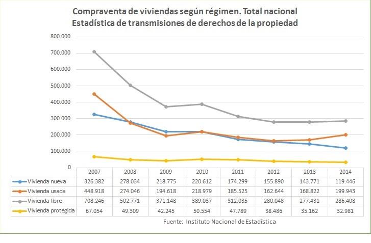 Compraventa de viviendas. Estadística de transmisiones de derechos de la propiedad. Fuente: INE