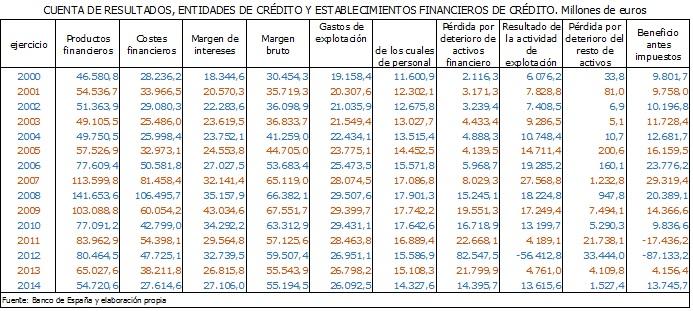 Cuenta de resultados 2000-2014