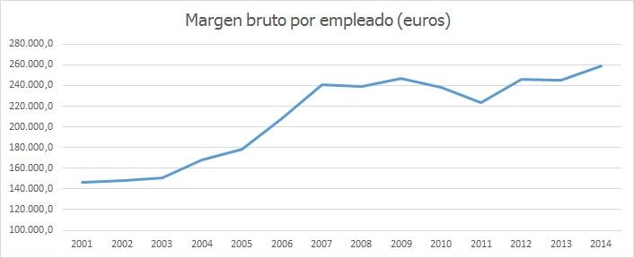 Margen bruto por empleado 2000-2014
