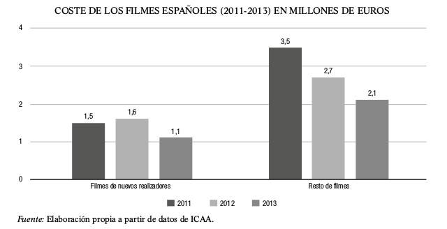 coste-filmes-espanoles-2011-2013-millones-de-euros
