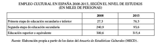 empleo-cultural-en-espana-2008-2013-segun-nivel-de-estudios-miles-de-personas-tabla