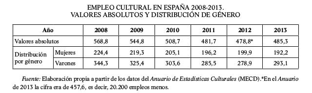 empleo-cultural-en-espana-2008-2013-valores-absolutos-distribucion-genero