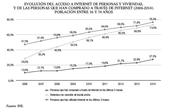 evolucion-acceso-a-internet-personas-y-viviendas-personas-comprado-a-traves-de-internet-2006-2014