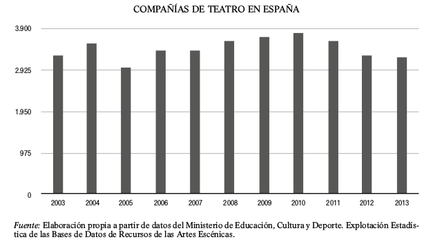 grafico-companias-de-teatro-2003-2013-numero