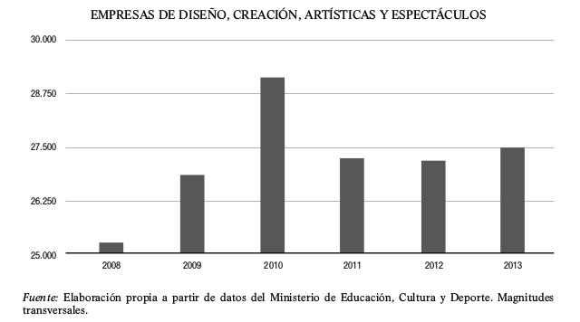 grafico-empresas-de-diseno-creacion-artisticas-y-espectaculos-2008-2013