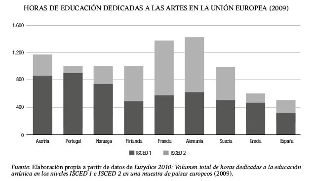 grafico-horas-de-educacion-dedicadas-a-las-artes-en-la-union-europea-2009
