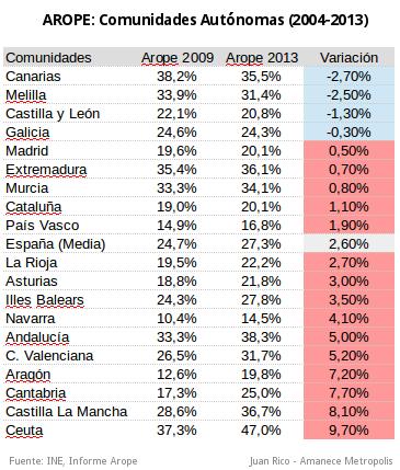 indicador-arope-tabla-2004-2013