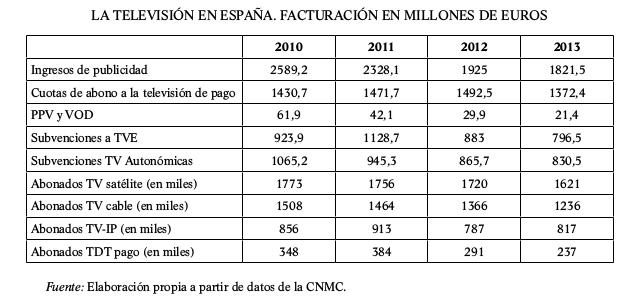 la-television-en-espana-facturacion-en-millones-de-euros-2010-2013-tabla