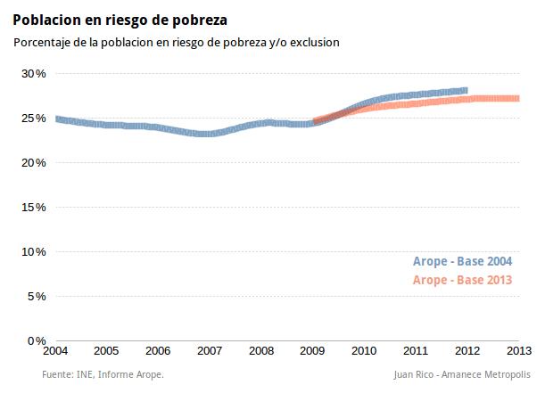 poblacion-riesgo-pobreza-exclusion-social-arope-indice