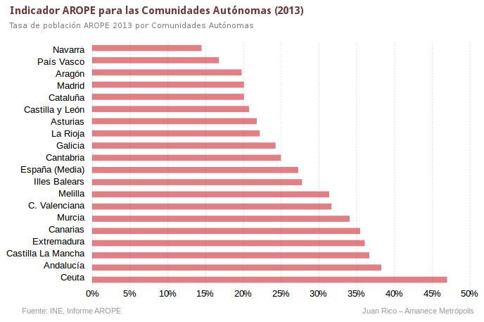pobreza-indicador-arope-2013-comunidades-autonomas