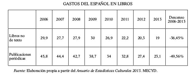 tabla-gastos-del-espanol-en-libros