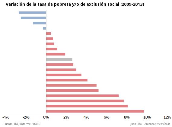variacion-arope-2009-2013-crisis-pobreza