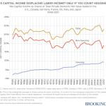 Gráfico 1. Ingresos de capital netos como como proporción del valor añadido neto privado doméstico total (click para ampliar).