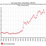 Gráfico 3. Proporción respecto al total de ingresos del 1% superior en los EEUU (click para ampliar).