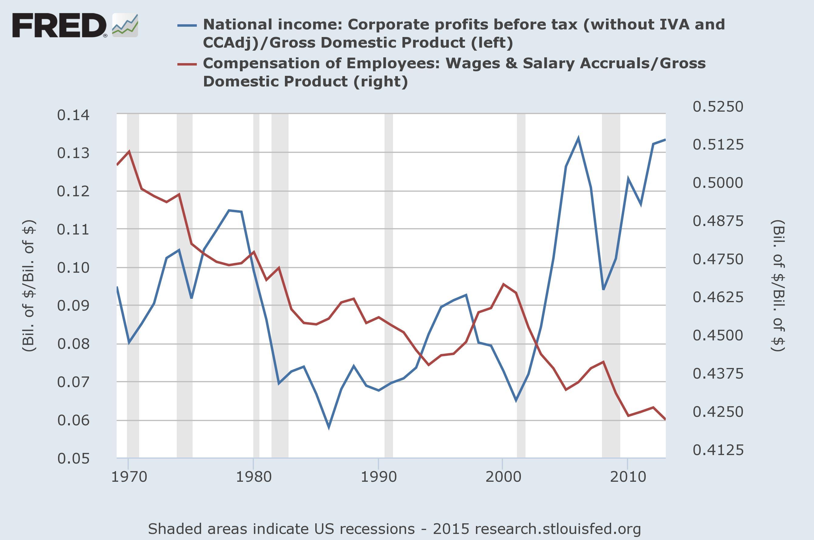 Gráfico 2. Beneficios antes de impuestos/PIB y salarios a trabajadores/PIB (click para ampliar).