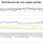 Gráfico 1: Distribución de votos según partido (click para ampliar).