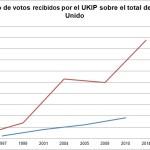 Gráfico 2: Número de votos recibidos por el UKIP según tipo de elección (click para ampliar).