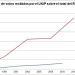 Gráfico 3: Porcentaje de votos recibido por el UKIP según tipo de elección (click para ampliar).