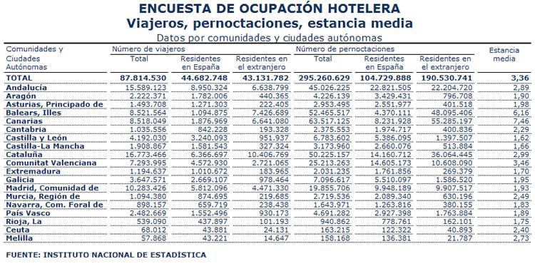Encuesta Ocupación Hotelera 2014