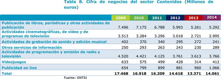 Cifra de negocios del subsector de contenidos. Fuente ONTSI