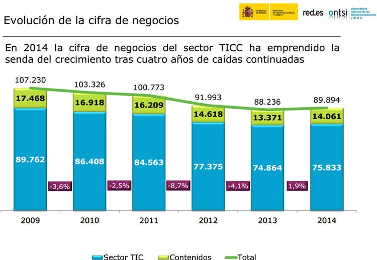 Cifra de negocos del sector TICC. Según ONTSI