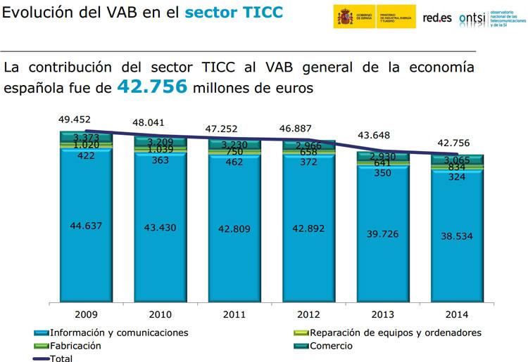 Contribución del sector TICC al valor añadido bruto de la economía. Según ONTSI
