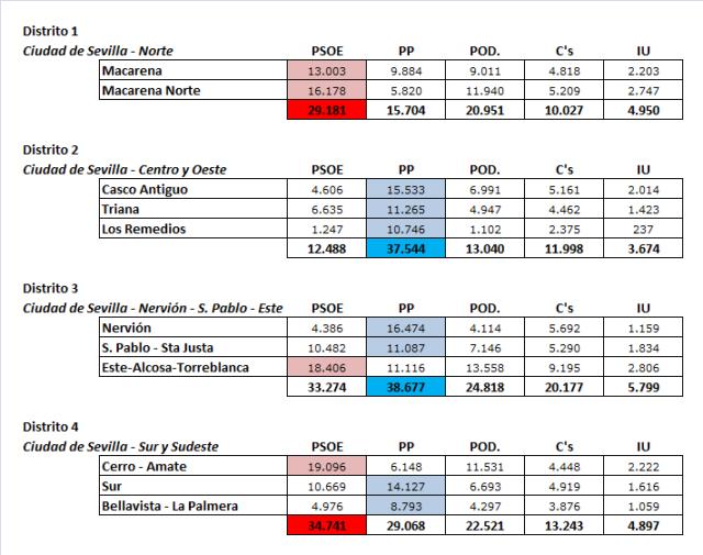 Resultados_Distritos_SECapital