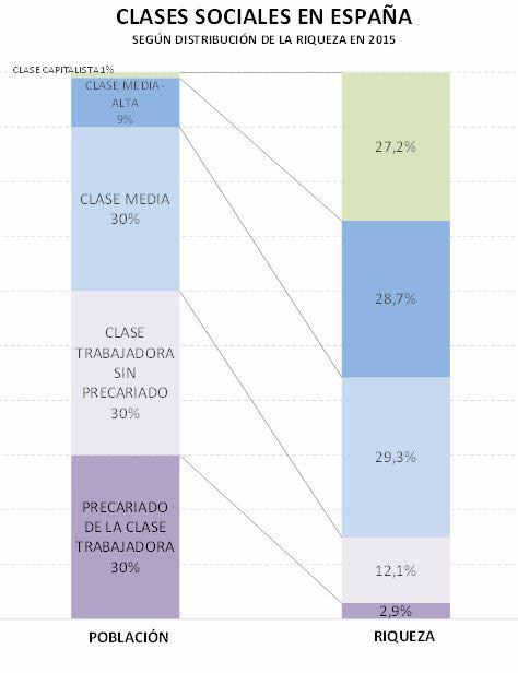 Clases Sociales en España por Molina Temboury