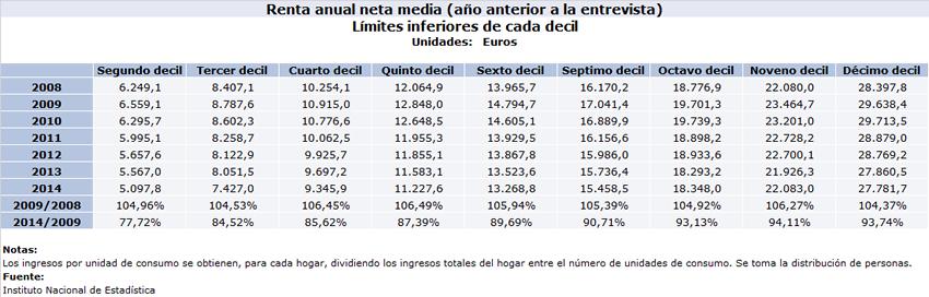 Deciles Renta Media 2008-2014