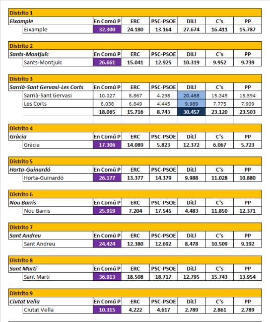 Resultados_Distritos_B