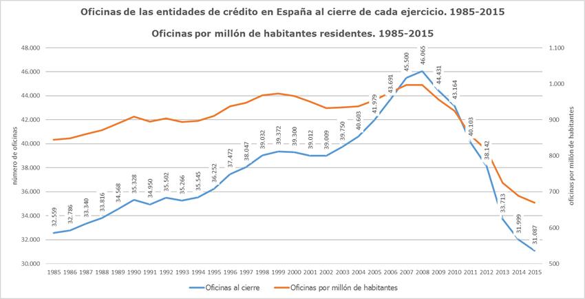 Oficinas entidades de crédito 1985-2015