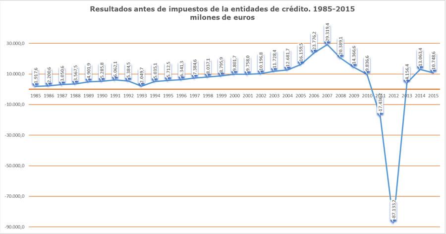Resultados antes de impuestos entidades de crédito 1985-2015