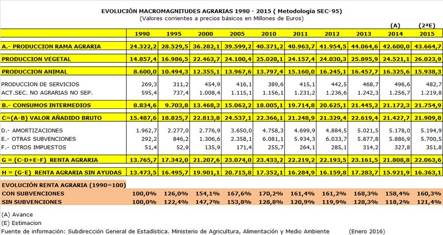 Estimación de la Renta Agraria en España 1990 - 2015