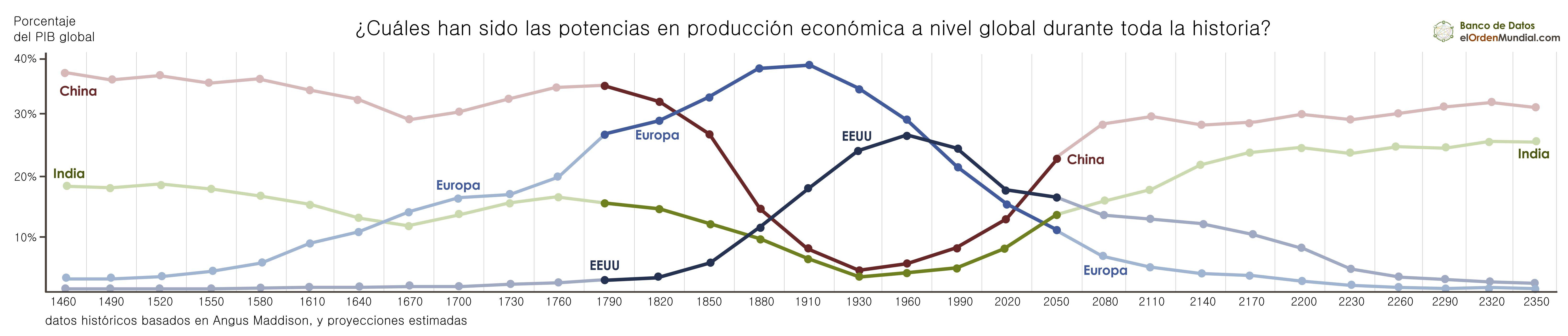 historia-economica