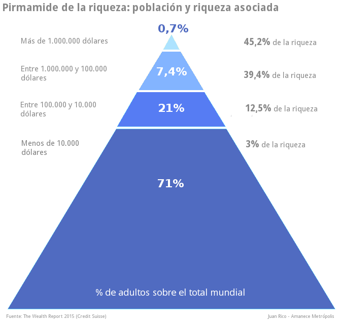 riqueza-poblacion-mundial-piramide